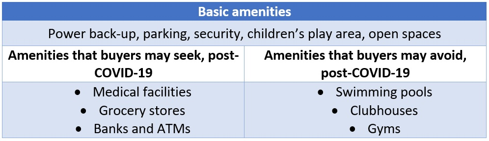 Post-COVID-19, how to choose a housing project with the right amenities?