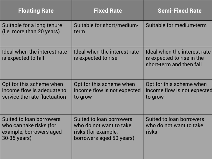 Fixed, Semi-Fixed or Floating Home Loan: Which is the best option?