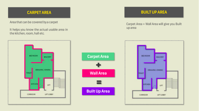Carpet Area Built Up And Super Built Up Area Meaning