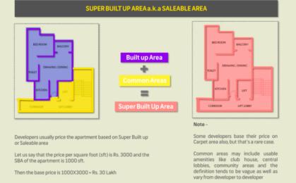 Real Estate Basics Part 1 – Carpet Area, Built-Up Area & Super Built-Up Area