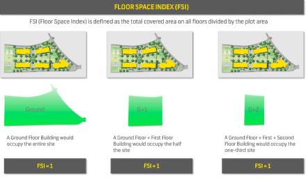 Real Estate Basics Part 2 – OSR, FSI, Loading & Construction Stages