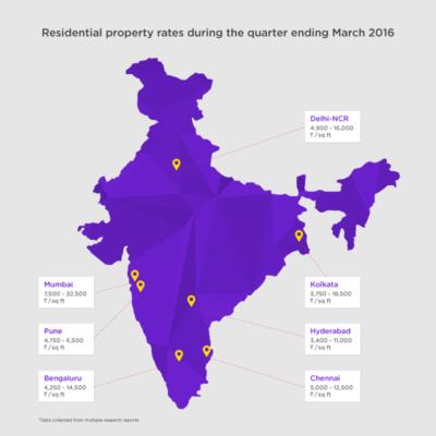 Housing.com 7 City Price Analysis