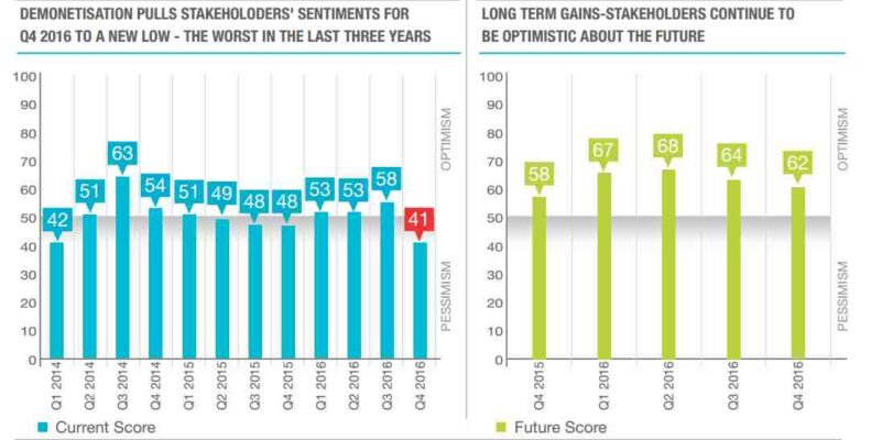 Demonetisation: Stakeholders' sentiments fall to three-year low