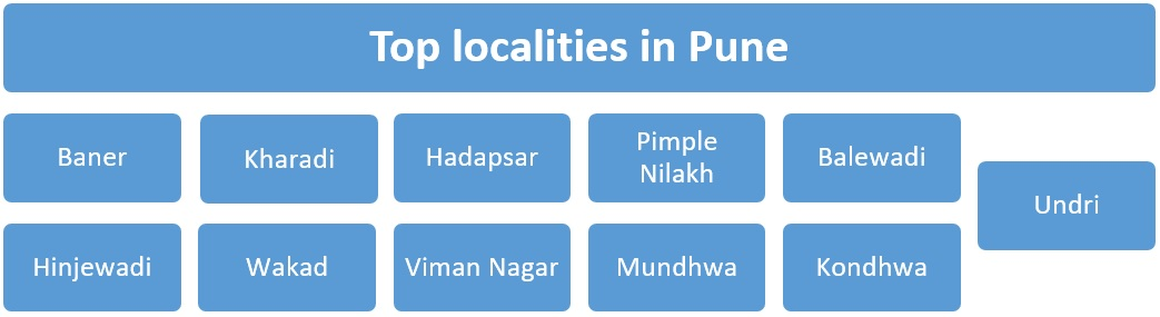 Top localities in Pune for buying or renting property