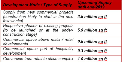 Pune impacted by lack of office space availability