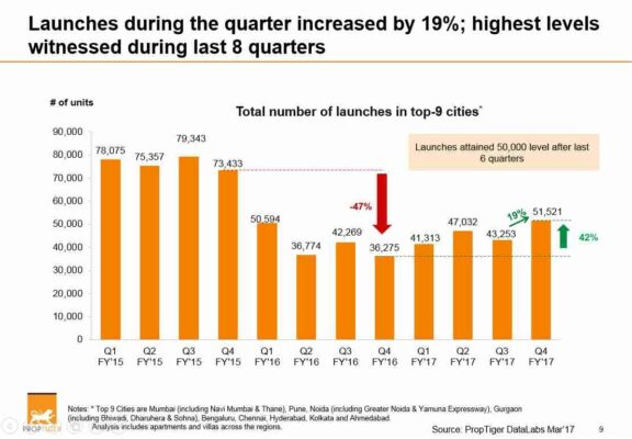 Residential sales up by 13%, launches by 19% in Q4 FY17: PropTiger's Realty Decoded report