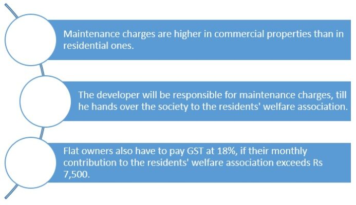 Maintenance charges that buyers need to be aware of