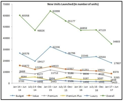 Pune new home launches fall 26% in H1 2017: Gera report