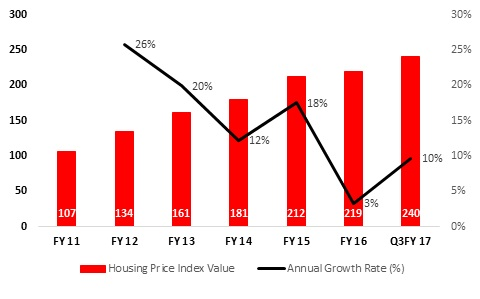 Mumbai, New Delhi and Bengaluru are home to 73pc real estate barons Report Housing Price Index