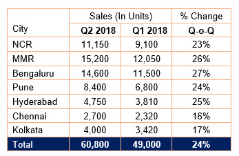 New housing launches increase by 50 per cent in Q2 2018