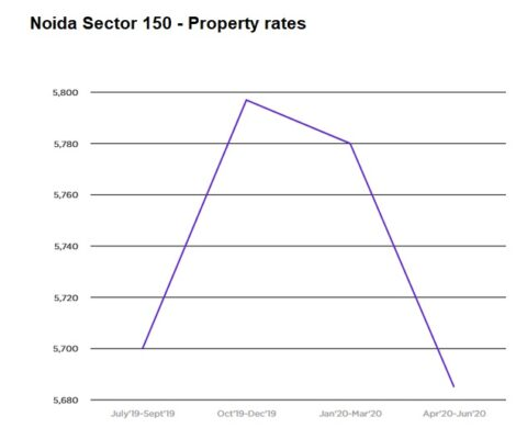 Noida Sector 150 property prices