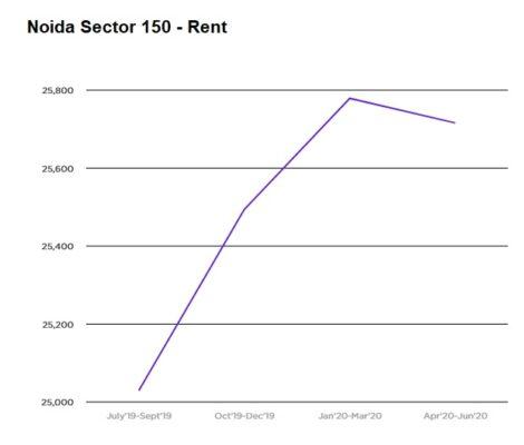 Noida Sector 150 rentals