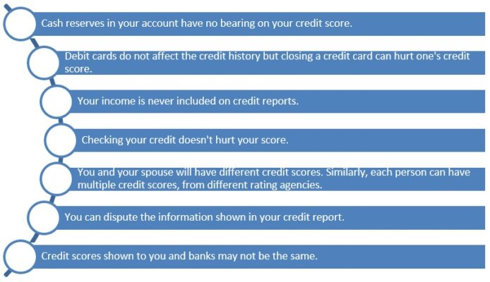 Nine assumptions that will harm a home buyer's credit score