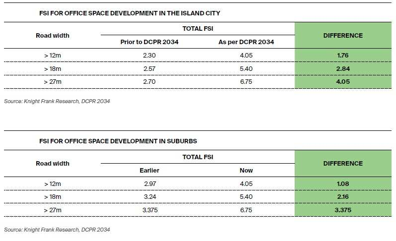 Mumbai DCPR 2034: An analysis of the pros and cons