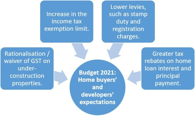 Budget 2021: Comparison of Developers and home buyers expectations