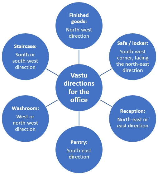Vastu tips for office, to bring prosperity at work