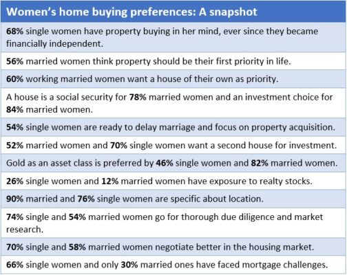Single women more attracted to property than their married peers: Track2Realty survey