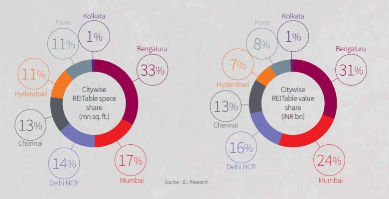 India's present REIT potential: 294 million sq ft of office space
