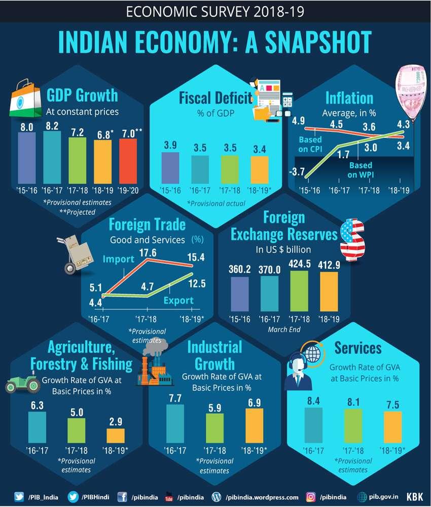 Indian economy snapshot Economic survey 2018-19