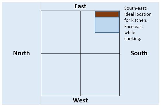 Vastu For Kitchen Guidelines Kitchen Direction Colours Design Tips
