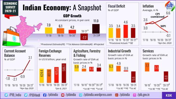 Economic Survey 2020-21