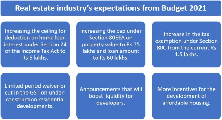 Budget 2021 Real estate expectations