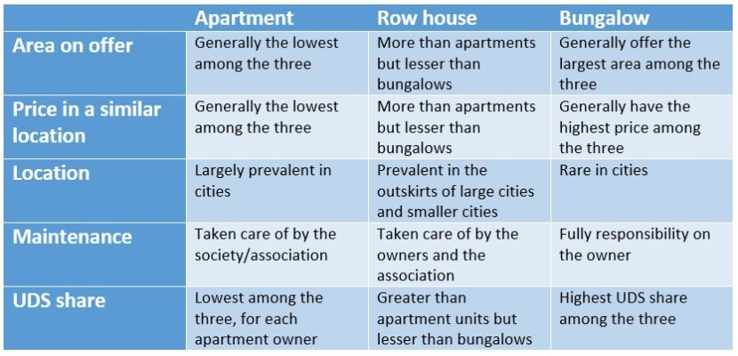 All about row houses in India