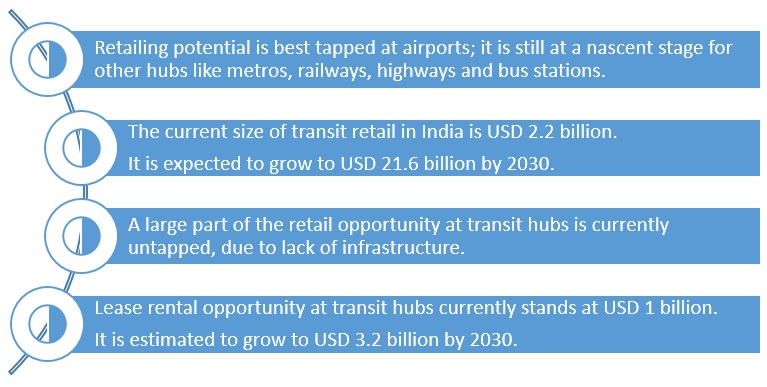 Transit oriented development retail opportunity in India to touch USD 21.6 billion by 2030: Report