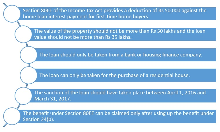 Section 80EE: Income tax deduction for interest component on home loan