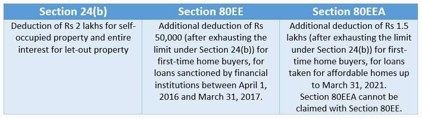 Section 80EEA, 24(b), 80EE