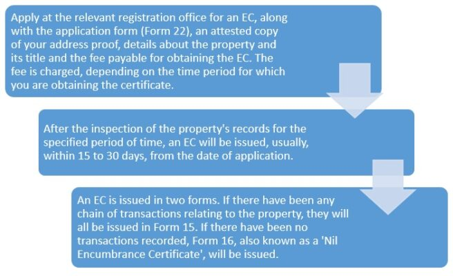 What is an encumbrance certificate?