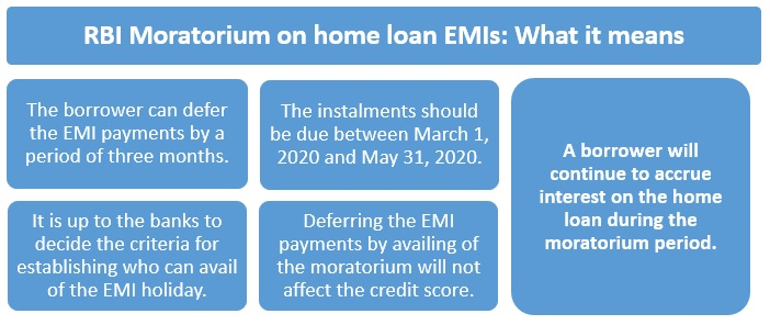 15 things to know about RBI's 3-month moratorium on home loans