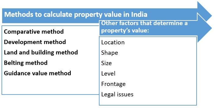 How to calculate land value?