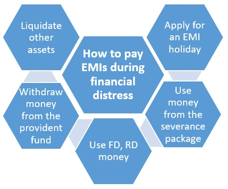 How to pay home loan EMIs in case of job loss due to Coronavirus pandemic?