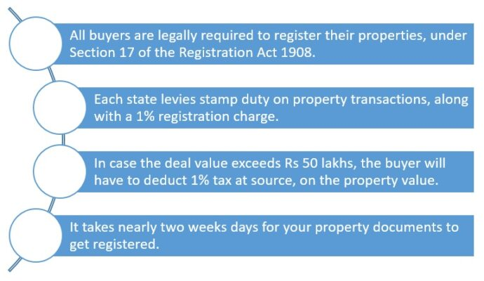 How to register property and land online in India?
