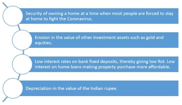 Coronavirus impact: NRIs may turn to Indian realty, as a safe haven investment