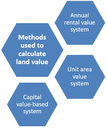 What is land tax and how to pay it online?