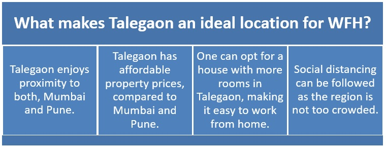 Work-from-home culture to boost Talegaon's real estate market
