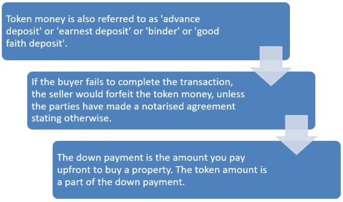 Dos and don'ts for paying token money for a property purchase