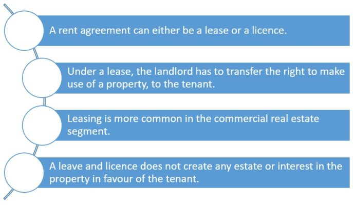 Differences between leases and rental agreements