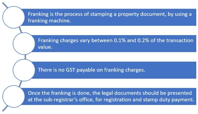Everything you need to know about franking charges