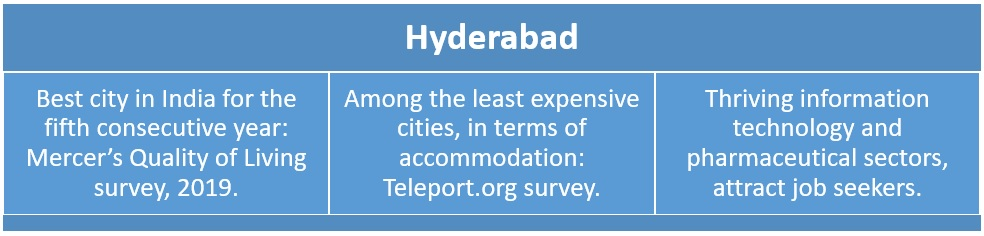 Cost of living in Hyderabad