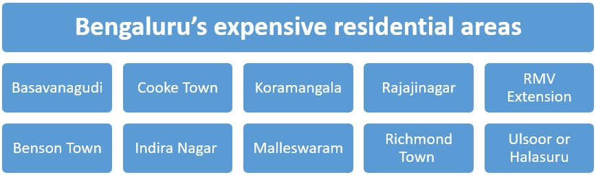 Top 10 posh localities in Bengaluru
