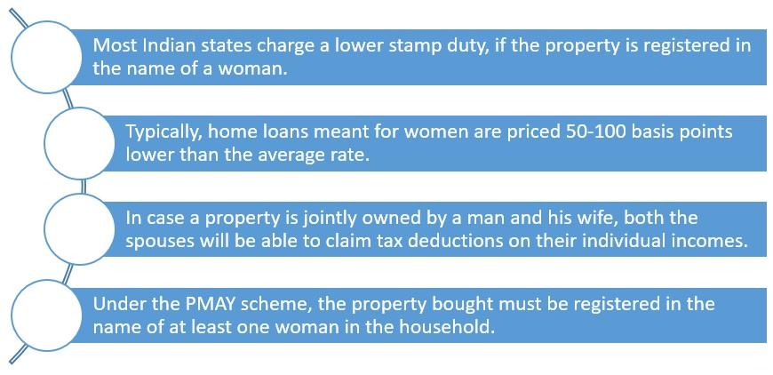 Benefits that women home buyers enjoy in India