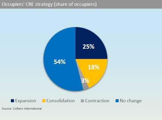 De-densification coupled with expansion, to drive office sector recovery by 2021: Report
