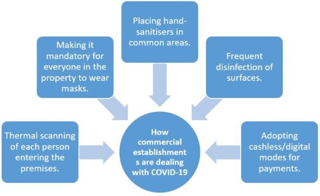 COVID-19: How to ensure safety in commercial spaces