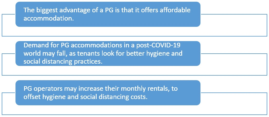 Will PG rentals fall in a post-COVID-19 world?