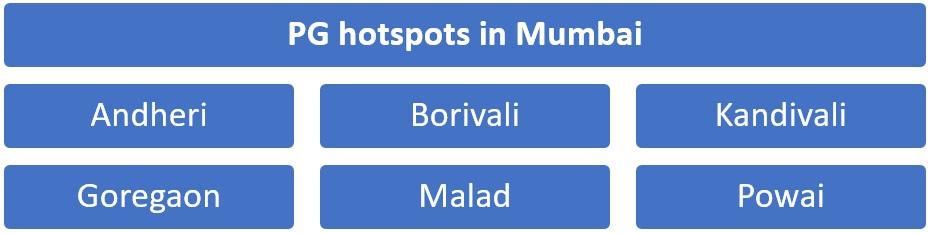 PG hotspots in Mumbai