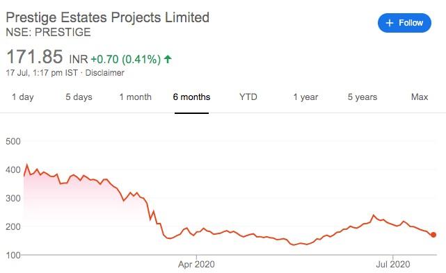 How COVID-19 is impacting real estate stocks Prestige