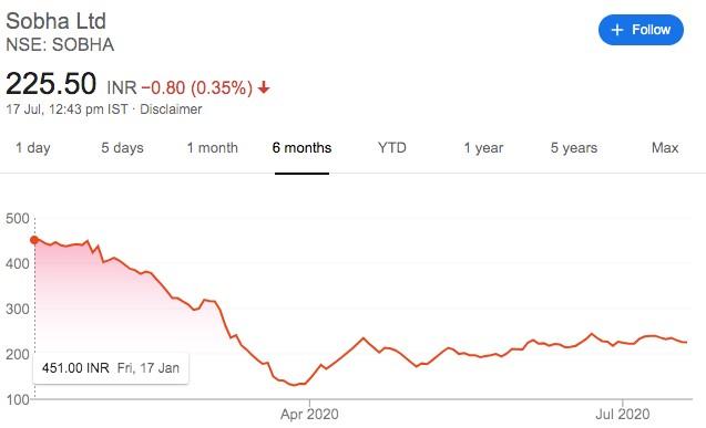 How COVID-19 is impacting real estate stocks Sobha